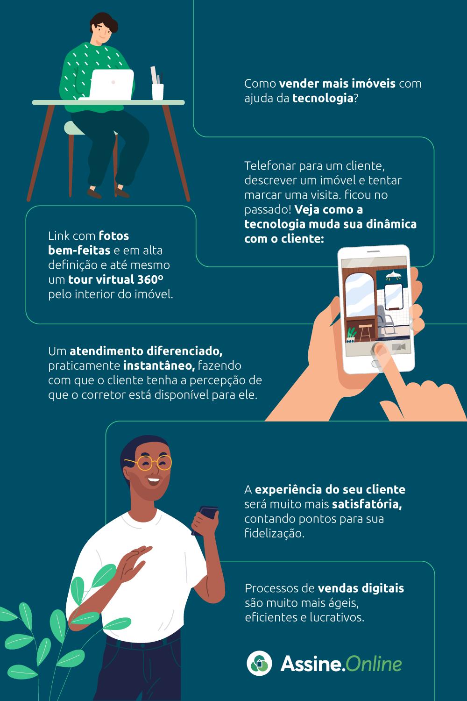 Infográfico explicando como vender mais imóveis com a ajuda da tecnologia